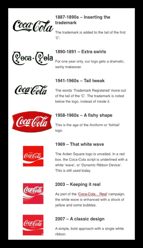 the evolution of coca cola logo