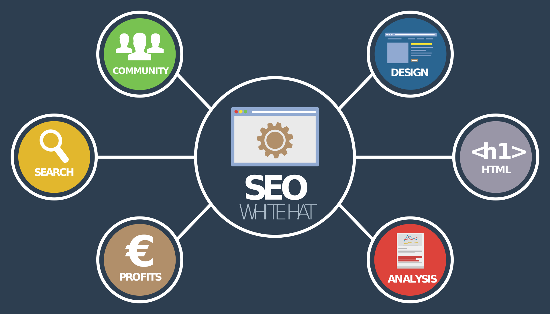 different factors that affect organic search