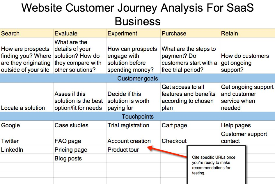 Customer journey map for Saas