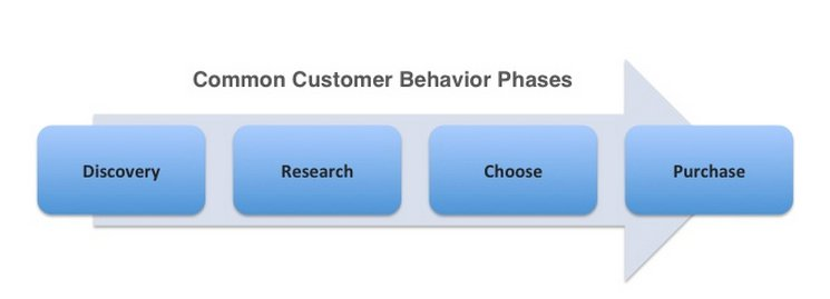 common customer behaviour phases