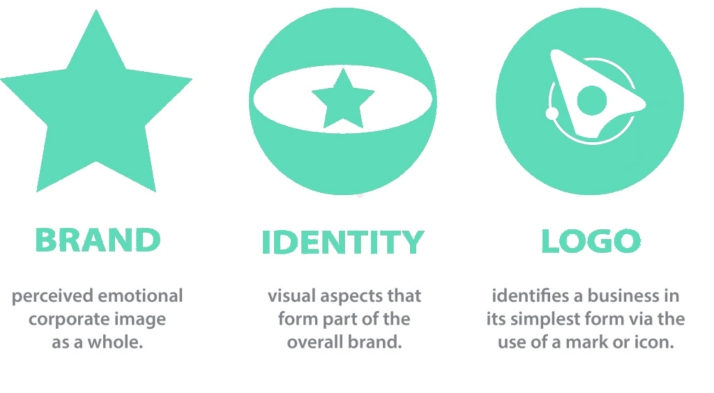 difference between branding, brand identity and a logo explained